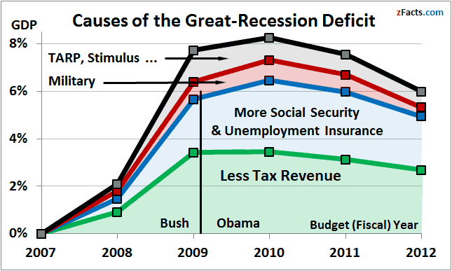 The four causes of the deficit | Peter Faur