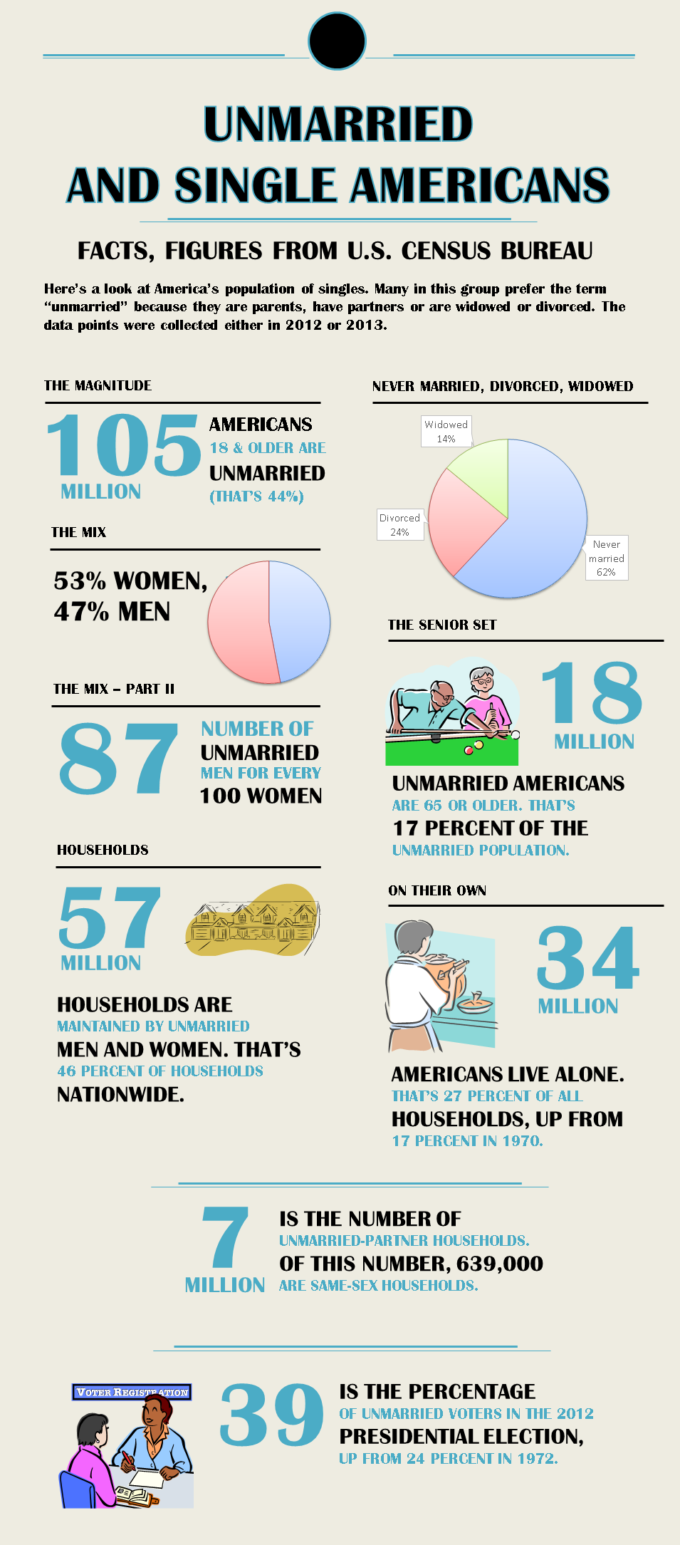 Unmarried and single Americans